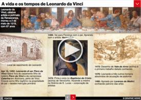 HISTÓRIA: Os 500 anos de Leonardo da Vinciinteractive infographic