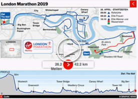 ATHLETIK: London Marathon 2019 interactive infographic