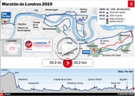 ATLETISMO: Maratón de Londres 2019 Interactivo infographic
