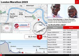 ATLETIEK: London Marathon 2019 interactive infographic