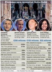 INCENDIO EN NOTRE-DAME: Promesas de donación infographic