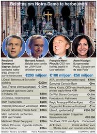 BRAND NOTRE-DAME: Beloofde donaties infographic