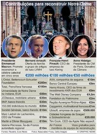 INCÊNDIO E NOTRE-DAMME: Donativos prometidos infographic