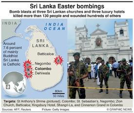 TERRORISM: Sri Lanka attacks infographic
