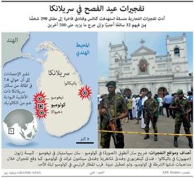 إرهاب: تفجيرات عيد الفصح في سريلانكا infographic