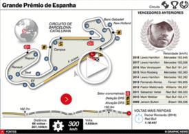 F1: GP de Espanha 2019 interactivo infographic