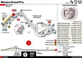 F1: Monaco GP interactive 2019 infographic