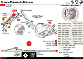 F1: GP do Mónaco 2019 interactivo infographic