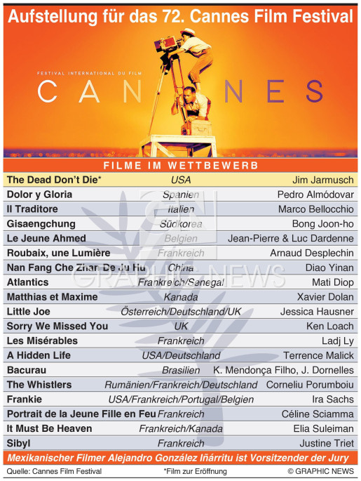 Cannes Film Festival 2019 infographic