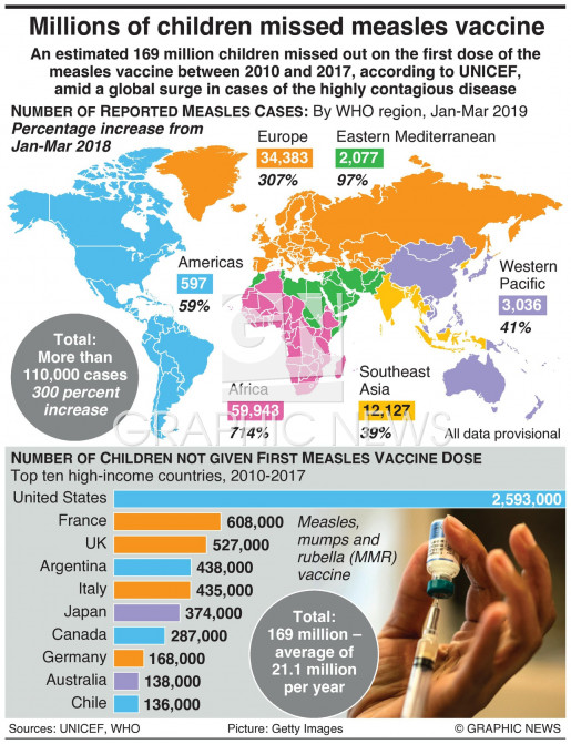 Millions of children miss measles jab infographic