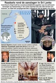 TERRORISME: Feiten rond aanslagen Sri Lanka infographic