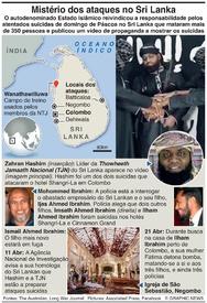 TERRORISMO: Mistérios dos atentados no Sri Lanka infographic
