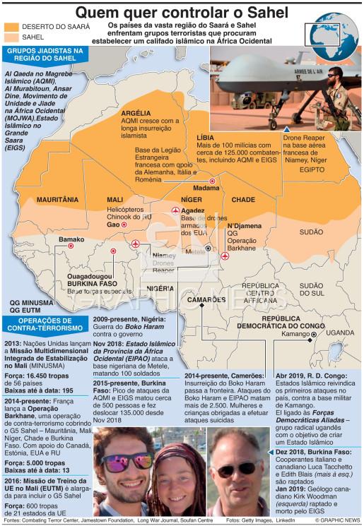 Controlo do Sahel infographic