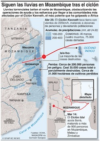 MOZAMBIQUE: Secuela del Ciclón Kenneth infographic