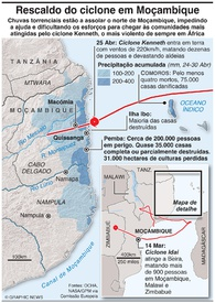 MOÇAMBIQUE: Rescaldo do ciclone Kenneth infographic