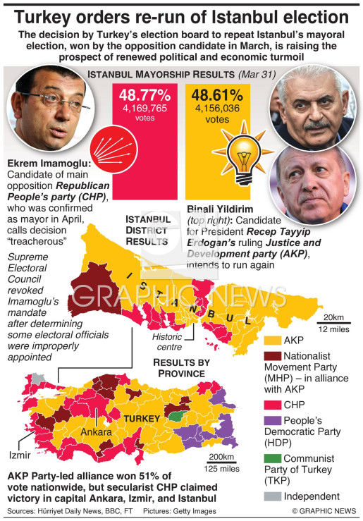 Re-run of Istanbul election ordered infographic