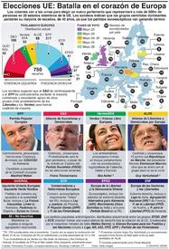 UE: Guía de las elecciones europeas infographic