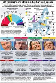 EU: Gids voor de Europese verkiezingen infographic