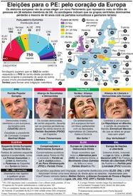 UE: Guia das eleições europeias infographic