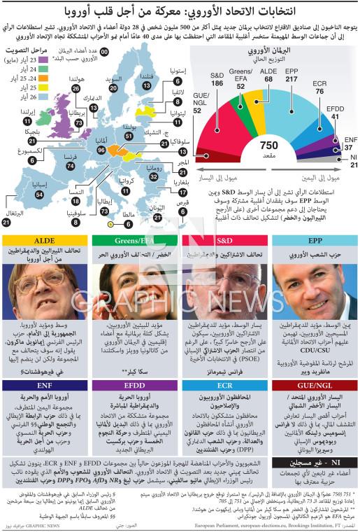 دليل الانتخابات في الاتحاد الأوروبي infographic