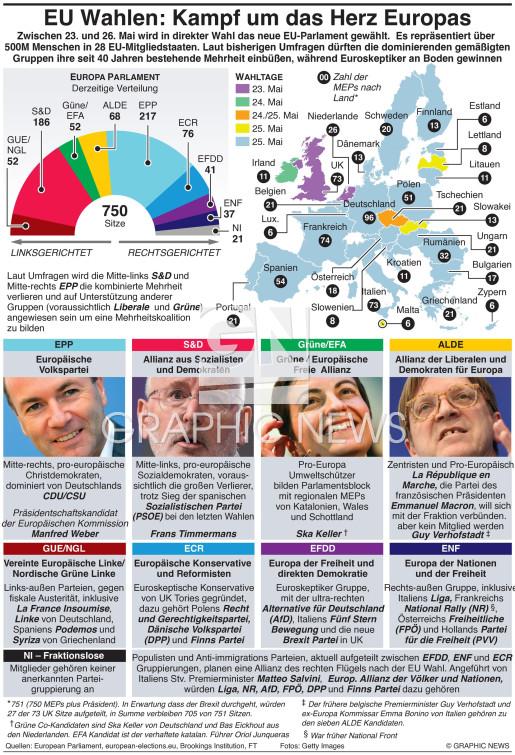 Führer zu den Europa Wahlen infographic