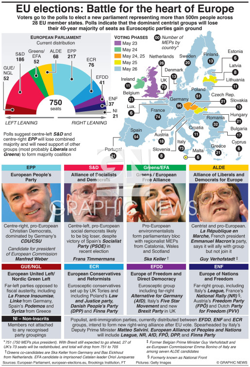 Guide to European elections infographic
