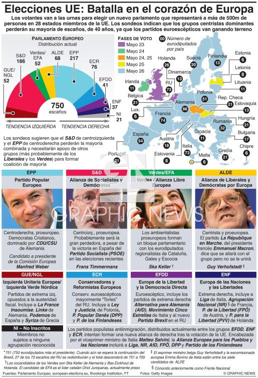 Guía de las elecciones europeas infographic