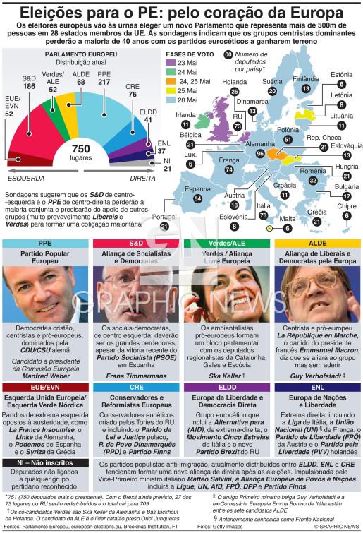 Guia das eleições europeias infographic
