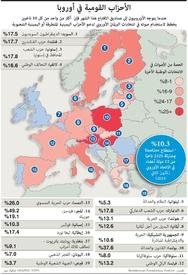 سياسة: الأحزاب القومية في أوروبا infographic