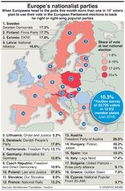 POLITICS: EU's nationalist parties infographic