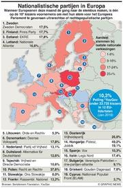 POLITIEK: EU's nationalistische partijen infographic
