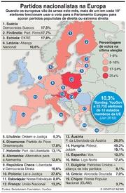 POLÍTICA: Partidos nacionalistas na UE infographic