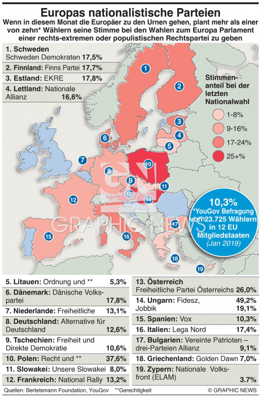 EU's nationalistische Parteien infographic