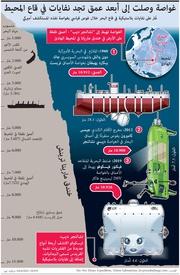 علوم: غواصة وصلت إلى أبعد عمق تجد نفايات في قاع المحيط infographic