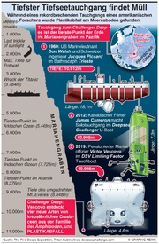 WISSENSCHAFT: Tiefster U-Boot Tauchgang findet Plastikmüll infographic
