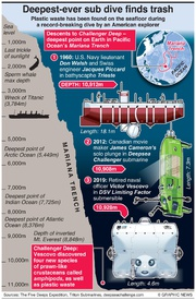 SCIENCE: Deepest-ever sub dive finds trash infographic