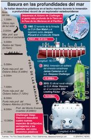 CIENCIA: Hallan basura en las profundidades del mar infographic
