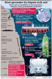 WETENSCHAP: Afval gevonden bij diepste duik ooit infographic