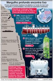 CIÊNCIA: Mergulho mais profundo de sempre encontra lixo infographic