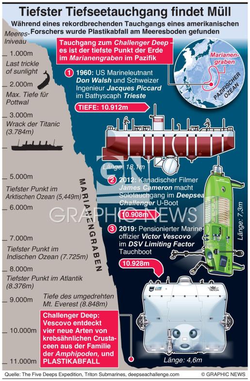 Tiefster U-Boot Tauchgang findet Plastikmüll infographic