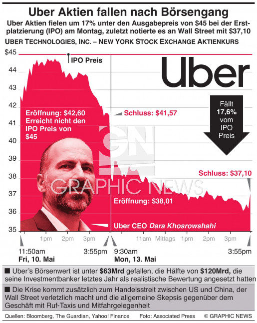 Uber Aktien fallen nach Börsengang infographic