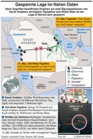 NAHOST: Bedrohung der Ölversorgung führt zu Spannungen infographic
