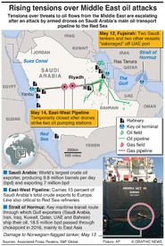 MIDEAST: Tensions over threats to oil flows infographic