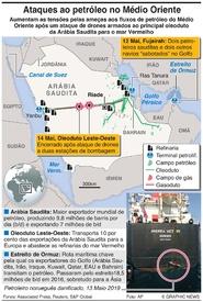 MÉDIO ORIENTE: Ameaças aos fluxos de petróleo infographic