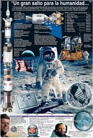 ESPACIO: 50º Aniversario del Aterrizaje en la Luna infographic