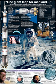 Ruimtevaart: Maanlanding 50e jaar geleden infographic