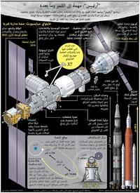 فضاء: مهمة أرتميس إلى القمر وما بعده infographic