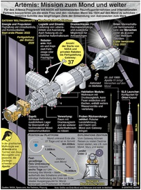 WELTRAUM: Artemis – Mission zum Mond und noch weiter infographic