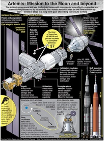 SPACE: Artemis – mission to the Moon and beyond infographic