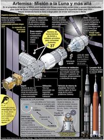 ESPACIO: Artemisa – misión a la luna y más allá infographic